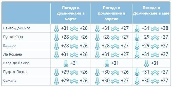 t1 - Какая погода в Доминикане весной, летом, осенью и зимой