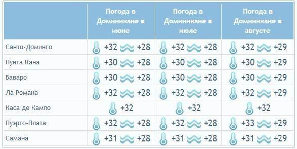 t2 - Какая погода в Доминикане весной, летом, осенью и зимой
