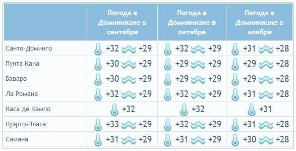 t3 - Какая погода в Доминикане весной, летом, осенью и зимой